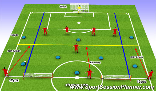 Football/Soccer Session Plan Drill (Colour): Phase of Play: Zonal Defending (8v8+2 Recovering Defenders)