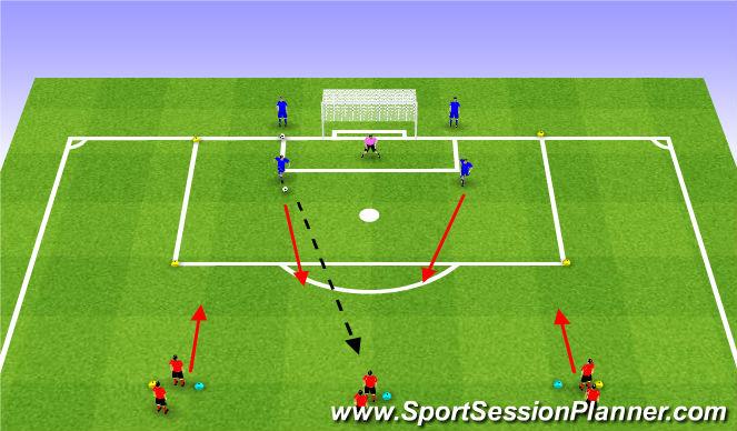 Football/Soccer Session Plan Drill (Colour): We 3-4: 3v2 to Goal