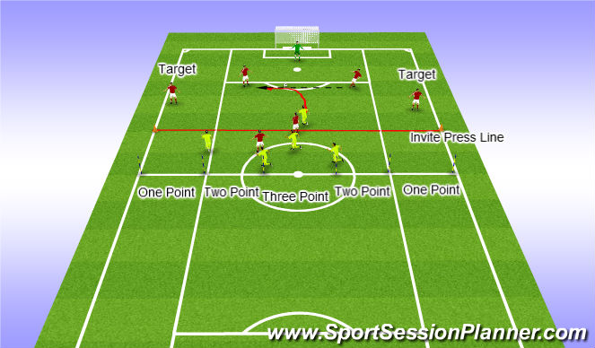 Football/Soccer Session Plan Drill (Colour): Pressing Practice - Target is FB