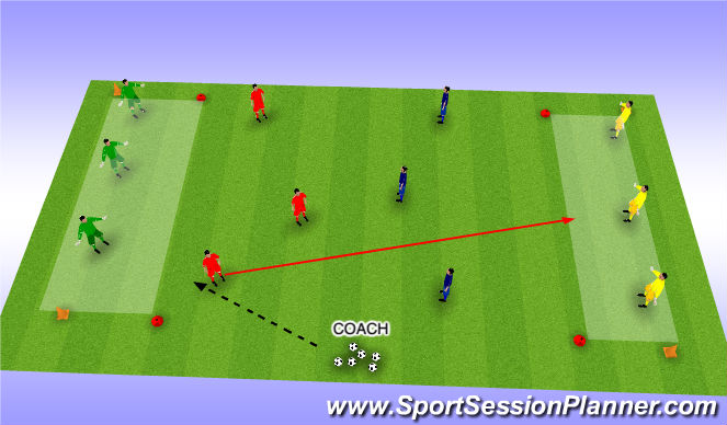Football/Soccer Session Plan Drill (Colour): 3 v 3 end zone