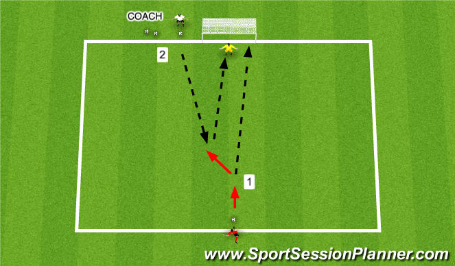 Football/Soccer Session Plan Drill (Colour): Power-Finesse