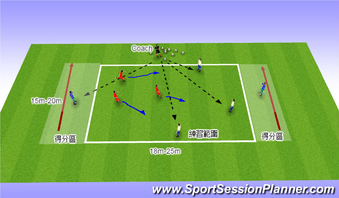 Football/Soccer Session Plan Drill (Colour): 活動1A