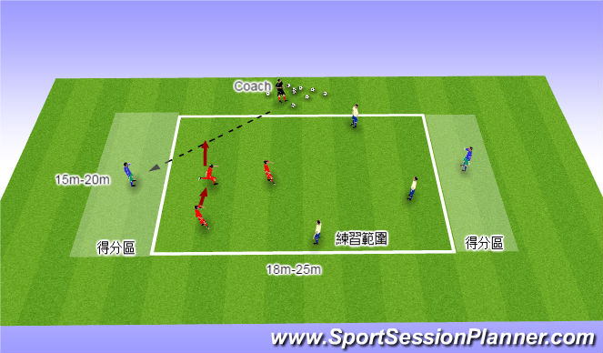 Football/Soccer Session Plan Drill (Colour): 確保防守位置