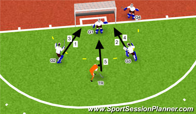 Hockey Session Plan Drill (Colour): Footwork with various shots