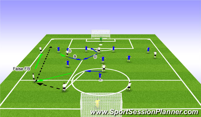 Football/Soccer Session Plan Drill (Colour): LCM drops into 1st line (false FB) RCM goes high - play Around?