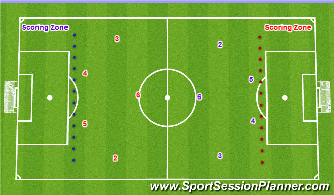 Football/Soccer Session Plan Drill (Colour): Scoring Zones