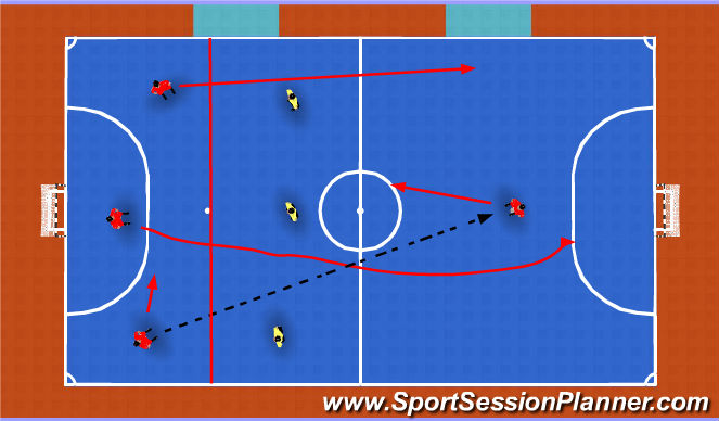 Futsal Session Plan Drill (Colour): 4v3 Breaking Pressure to finish