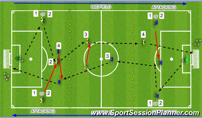Football/Soccer Session Plan Drill (Colour): Passing through the thirds