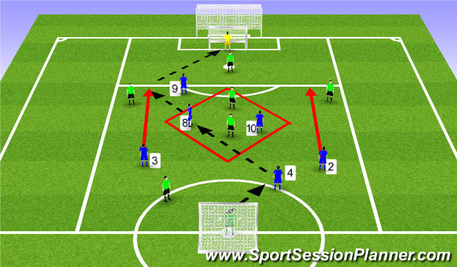 Football/Soccer Session Plan Drill (Colour): Forward passes to score