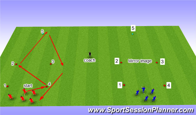 Football/Soccer Session Plan Drill (Colour): anaerobic levels.