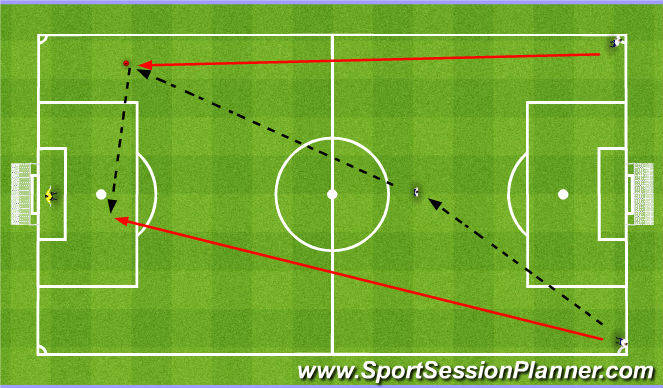 Football/Soccer Session Plan Drill (Colour): Function 3