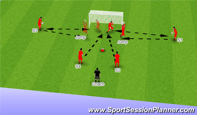 Football/Soccer Session Plan Drill (Colour): Dealing with Cross and Reactions