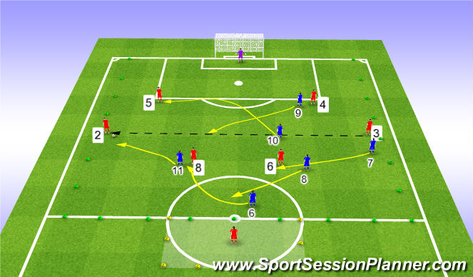 Football/Soccer Session Plan Drill (Colour): What if switch is made to opposite full back?