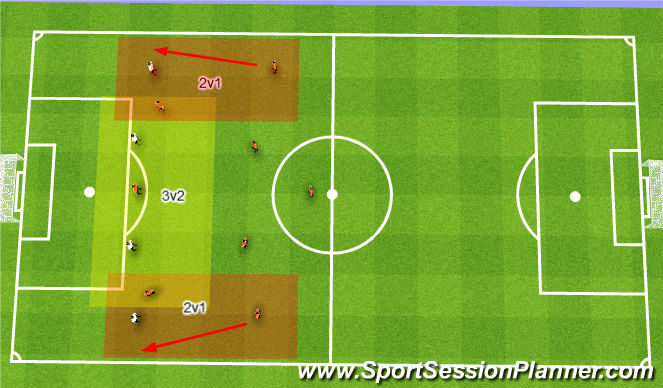 Football/Soccer Session Plan Drill (Colour): Overloading
