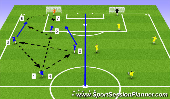 Football/Soccer Session Plan Drill (Colour): 3. Wide Play - Pattern 1