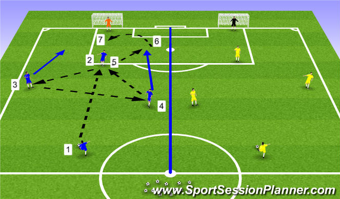 Football/Soccer Session Plan Drill (Colour): 5. Wide Play - Pattern 3