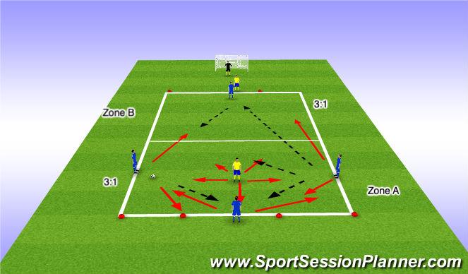 Football/Soccer Session Plan Drill (Colour): 3v1 Directional