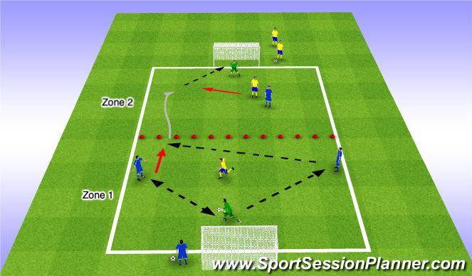Football/Soccer Session Plan Drill (Colour): 3v1 & 2v1 to Goal