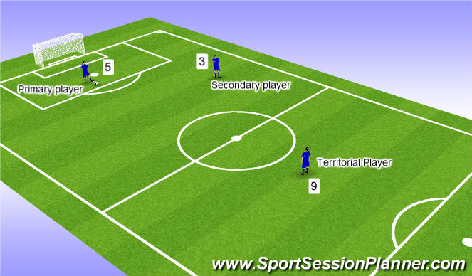 Football/Soccer Session Plan Drill (Colour): Players tactical names