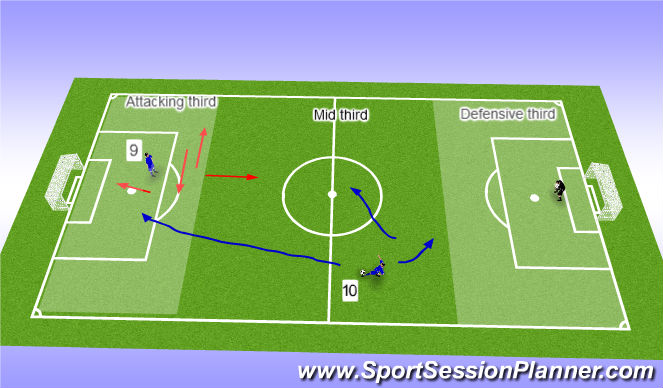 Football/Soccer Session Plan Drill (Colour): The role of the 9 & 10.