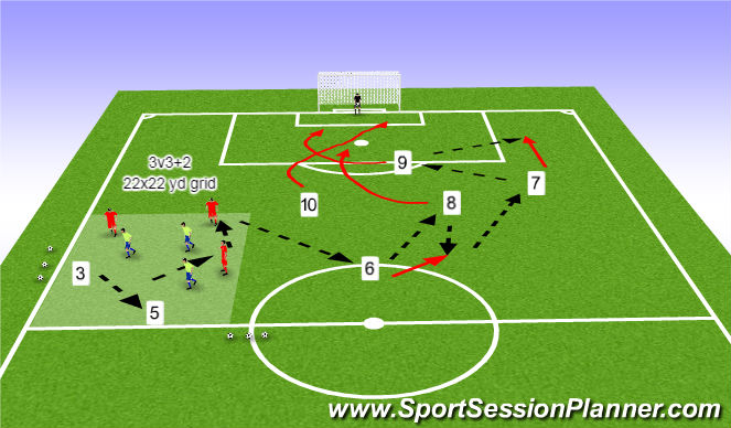 Football/Soccer Session Plan Drill (Colour): O-to-I patterns