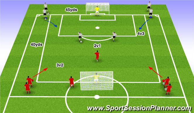 Football/Soccer Session Plan Drill (Colour): Older Group - Attacking Transition - 2v1 to 4v3