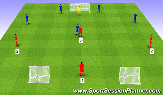 Football/Soccer Session Plan Drill (Colour): Combination to goal 4v3