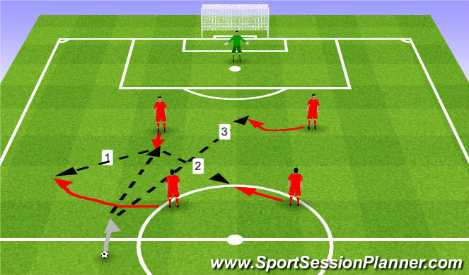 Football/Soccer Session Plan Drill (Colour): Shooting in 4's. Strzelba w 4.