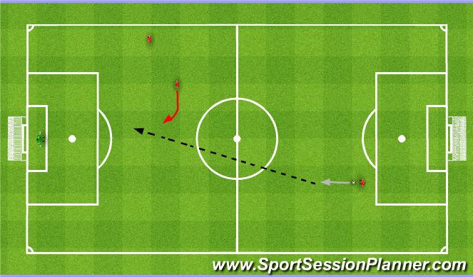 Football/Soccer Session Plan Drill (Colour): Long ball from the 1st phase. Długie podanie z pierwszej fazy.