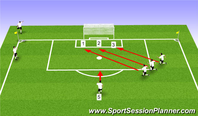 Football/Soccer Session Plan Drill (Colour): Corner Kick