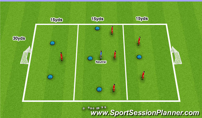 Football/Soccer Session Plan Drill (Colour): Combination Play through the thirds