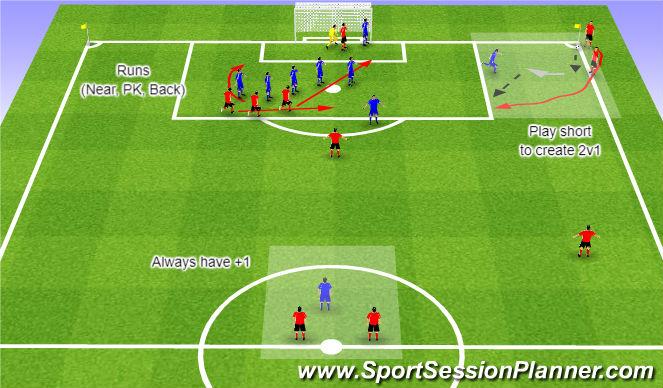 Football/Soccer Session Plan Drill (Colour): WE - Corner Kick 1