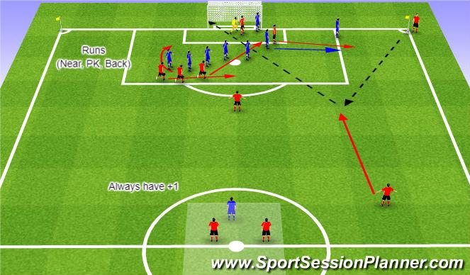 Football/Soccer Session Plan Drill (Colour): WE - Corner Kick 2
