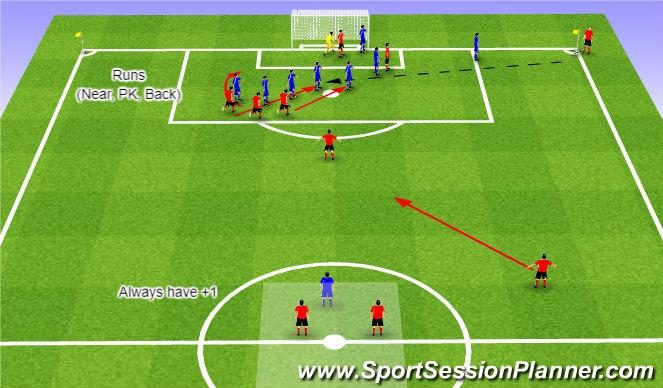 Football/Soccer Session Plan Drill (Colour): WE - Corner Kick 3