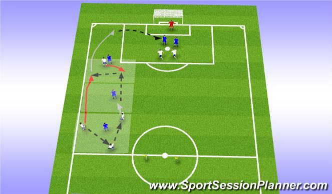 Football/Soccer Session Plan Drill (Colour): 3v1->2v1->3v1->Cross