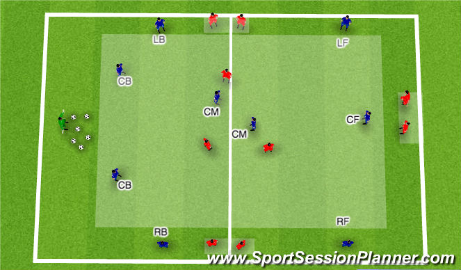 Football/Soccer Session Plan Drill (Colour): Position Specfic