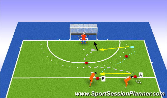 Hockey Session Plan Drill (Colour): 6m deflection RIGHT