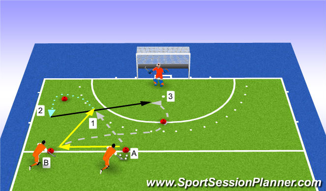 Hockey Session Plan Drill (Colour): 6m deflection LEFT