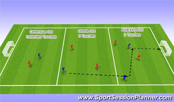 Football/Soccer Session Plan Drill (Colour): SSG Decreasing touches through the thirds
