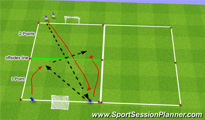 Football/Soccer Session Plan Drill (Colour): 2v1 Frontal Lateral Pressure