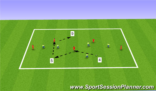 Football/Soccer Session Plan Drill (Colour): 5v5+3 Pos Play