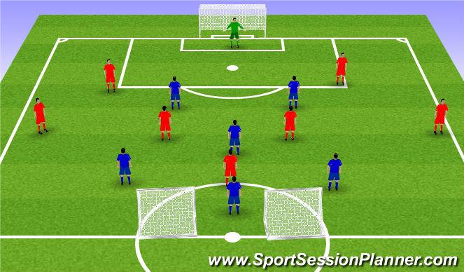 Football/Soccer Session Plan Drill (Colour): 6v7 plus GK