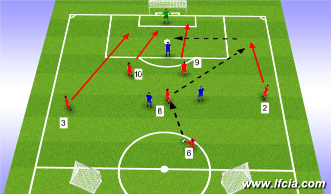 Football/Soccer Session Plan Drill (Colour): Switching play to cross and finish