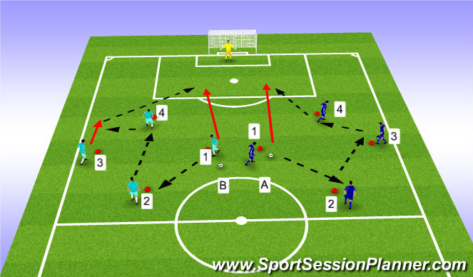 Football/Soccer Session Plan Drill (Colour): Execution: