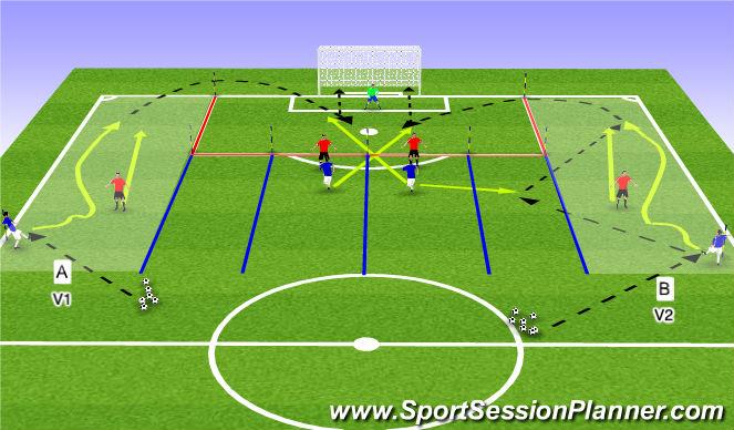 Football/Soccer Session Plan Drill (Colour): 1 vs 1 por la banda + centro + definición.
