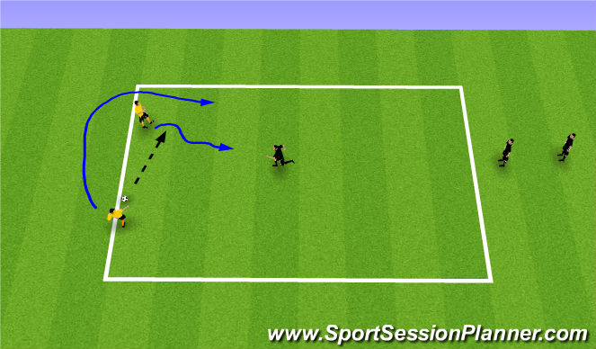 Football/Soccer Session Plan Drill (Colour): TG 2v1 Attacking