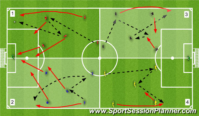 Football/Soccer Session Plan Drill (Colour): Combo to get FB behind