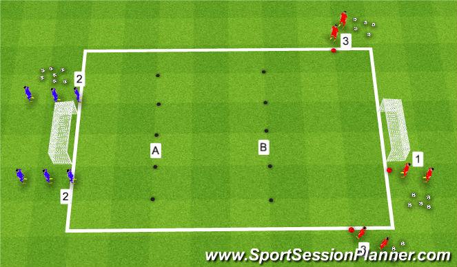 Football/Soccer Session Plan Drill (Colour): 2v1-3v2 - Combination Play - Final Third