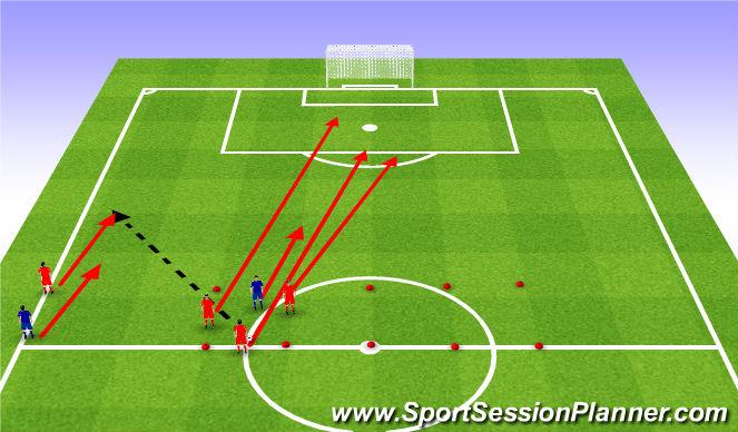Football/Soccer Session Plan Drill (Colour): 3+1v1+1 Positioning in the box. 3+1v1+1 Ustawienie w polu karnym.
