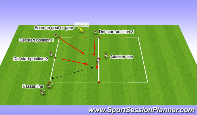 Football/Soccer Session Plan Drill (Colour): 1v1 Frontal from receving a pass (pass-attack-defend)